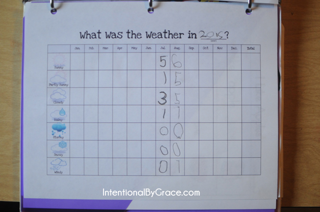 weather data collection